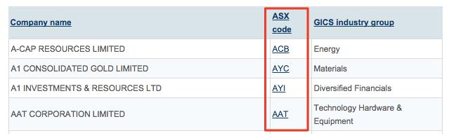 Direct access brokers australia