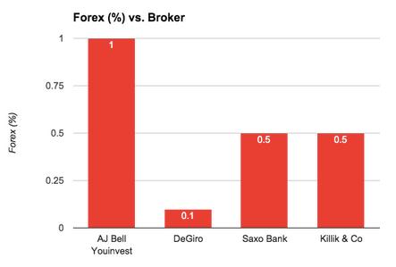 Interactive brokers capital gains tax