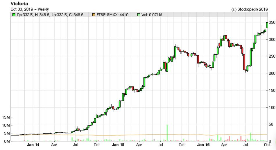 57f23187ab4f1VCP_chart.PNG
