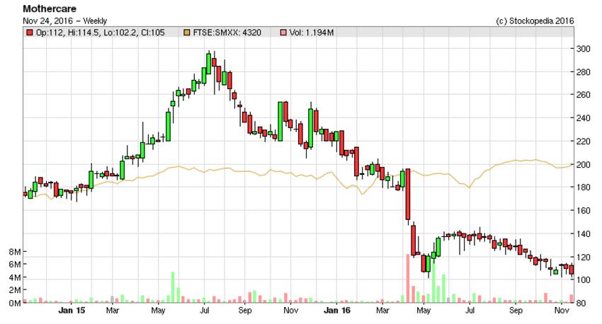 5836d421434d6MTC_chart.PNG