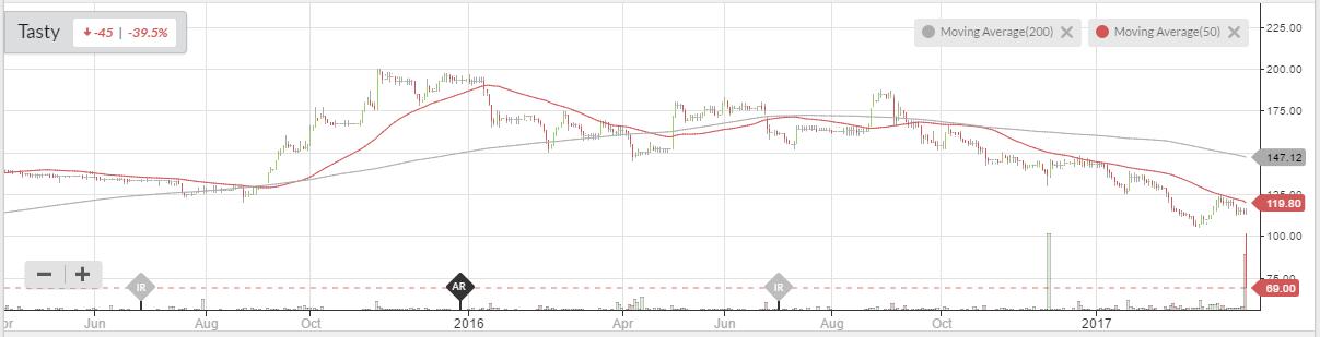 58da7289559afTAST_chart.PNG